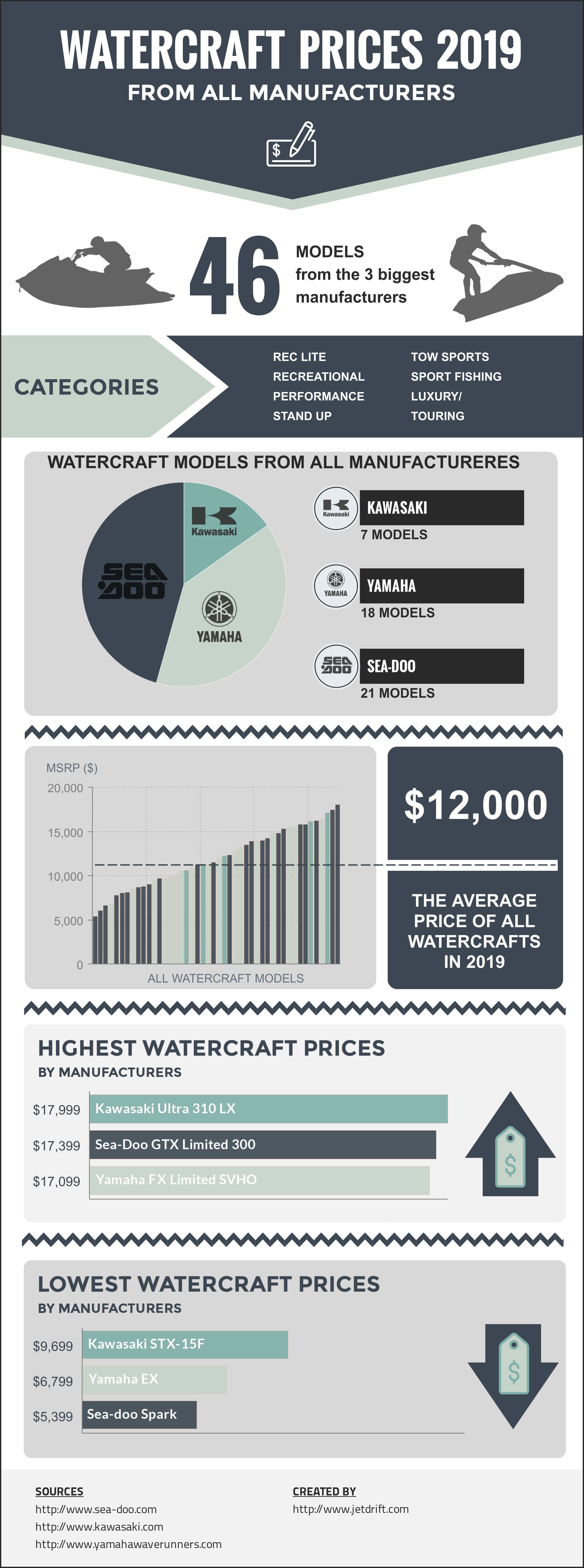 Jet ski prices 2019