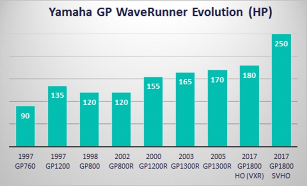 The evolution of Yamaha GP series