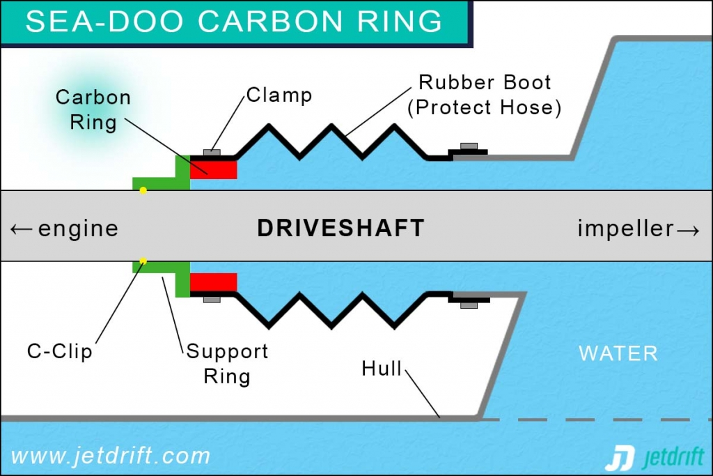 How does a Sea-Doo carbon ring work?