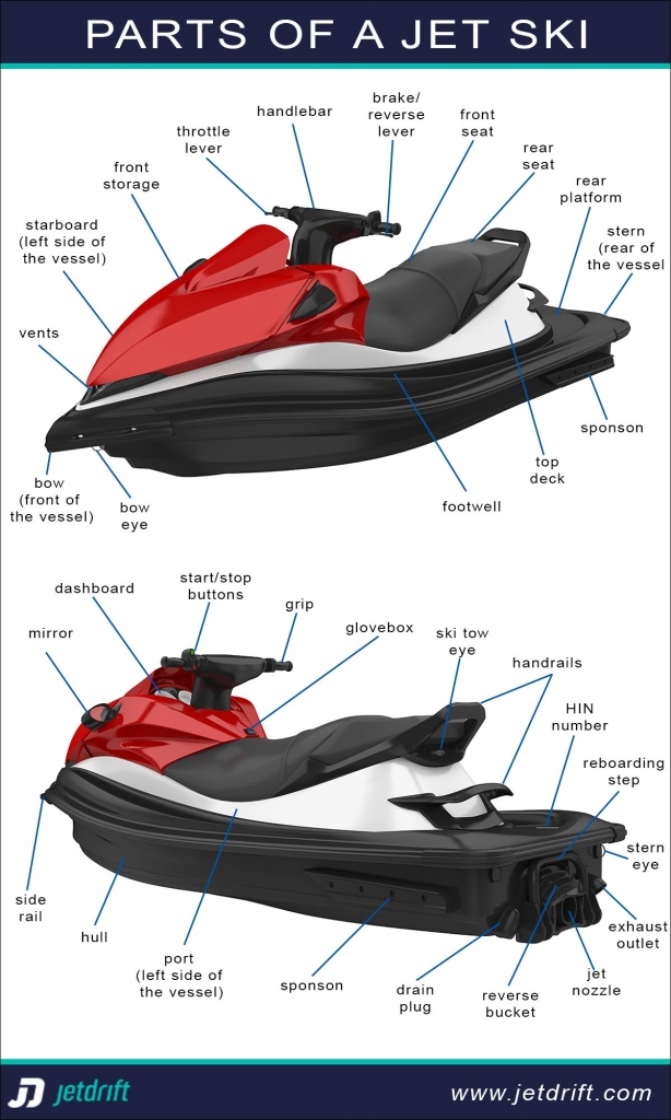 What are the parts of a jet ski?